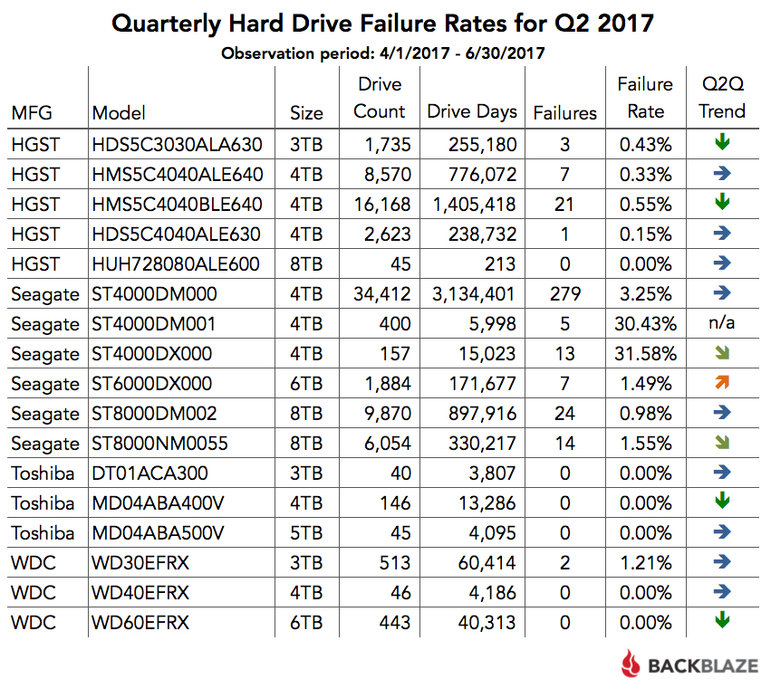 Quarterly Hard Drive Failure Rates for Q2 2017