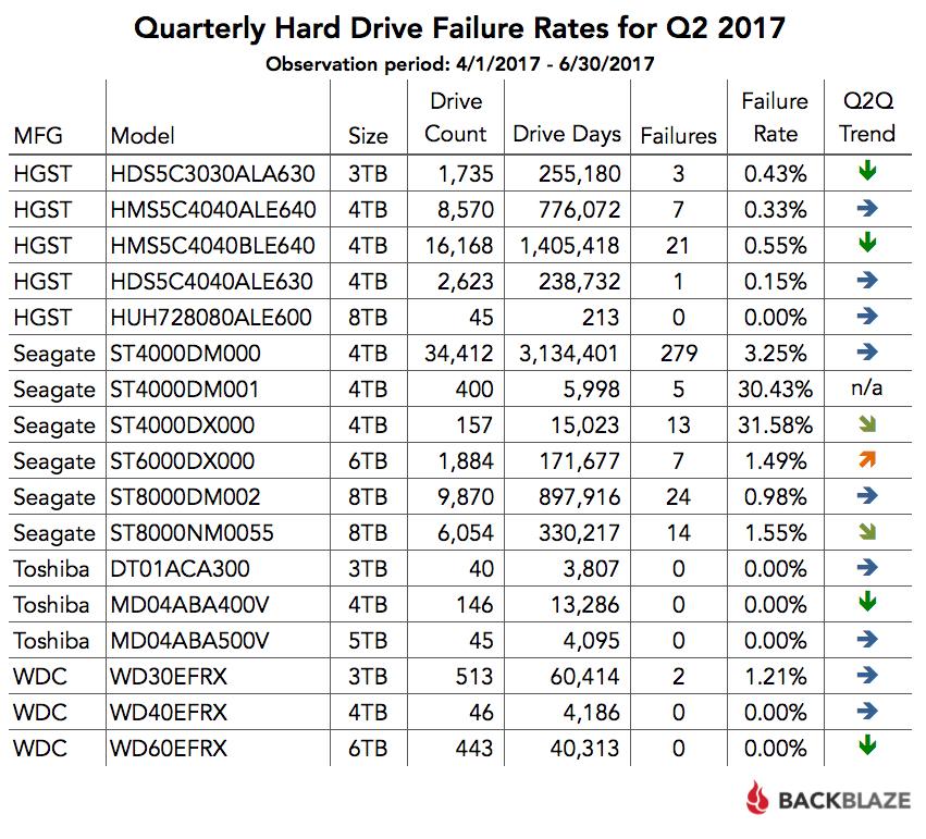 Quarterly Hard Drive Failure Rates for Q2 2017