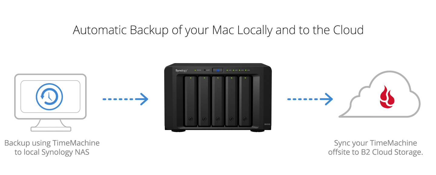 diagram of automatic backup of your Mac locally and to the cloud