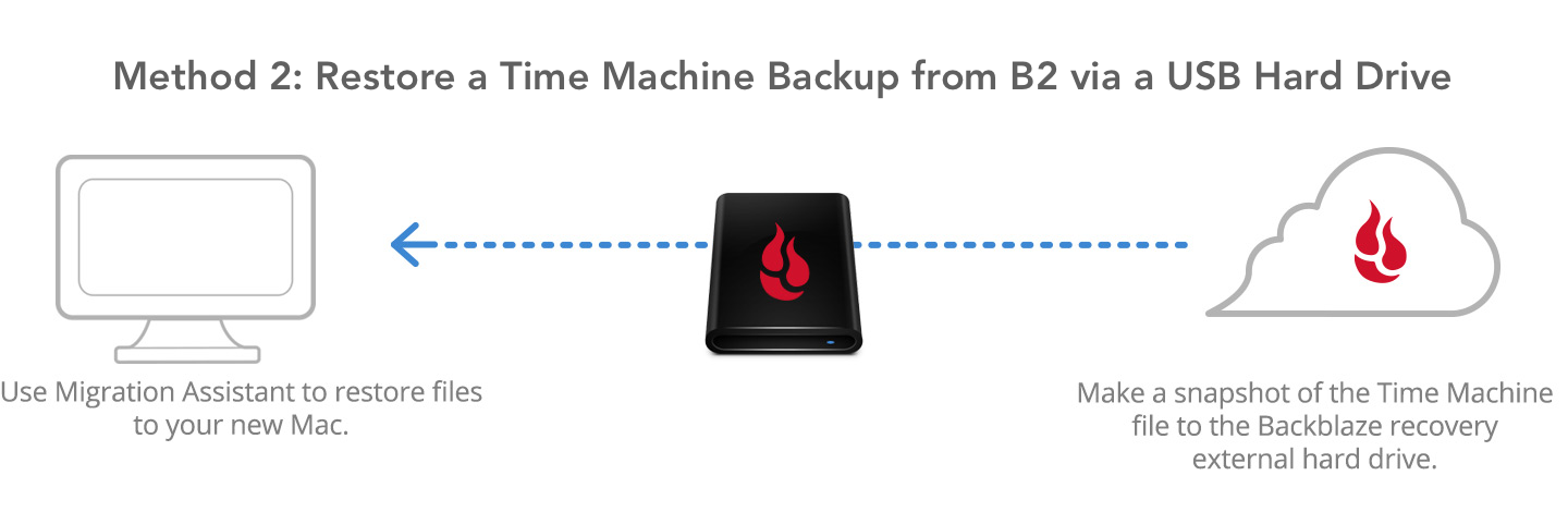Method 2: Restore a Time Machine backup from B2 via USB hard drive