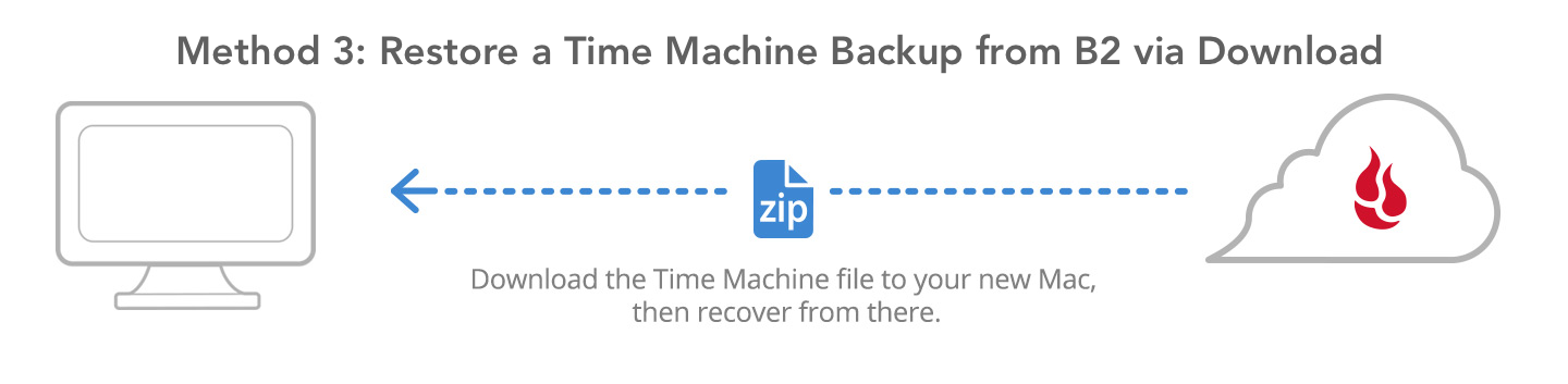 Method 3: Restore a Time Machine backup from B2 via download