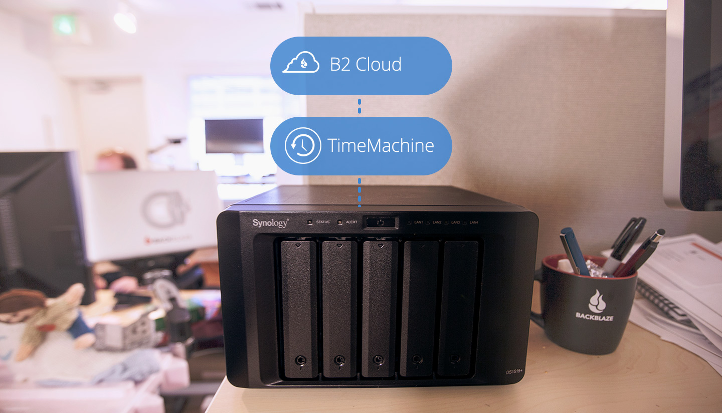 B2 Cloud Storage, Time Machine, and Synology NAS