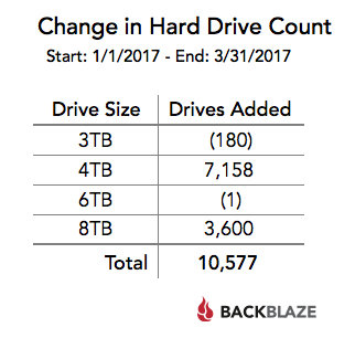 drive counts by size