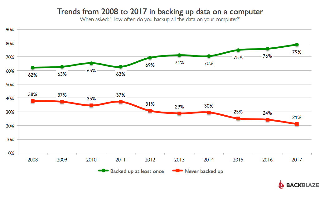 Backup Trends