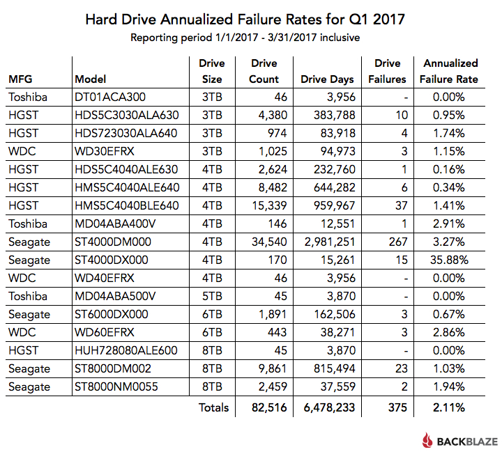 hard drive failure rates by model