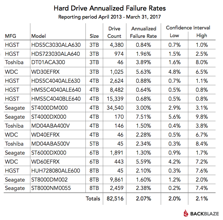 lifetime hard drive reliability rates