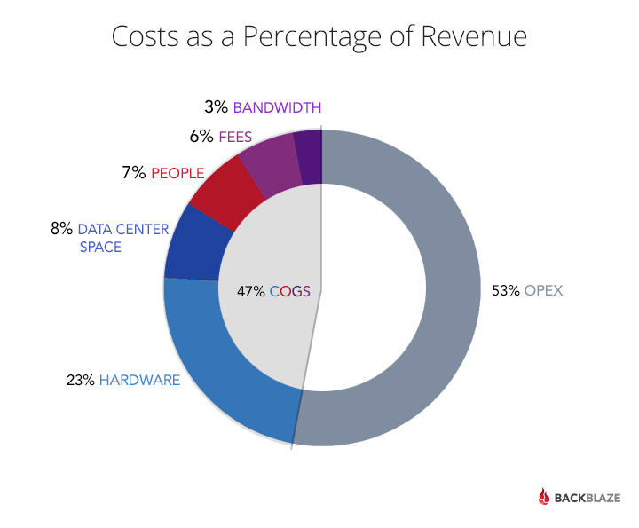 cloud infrastructure costs as a percentage of revenue