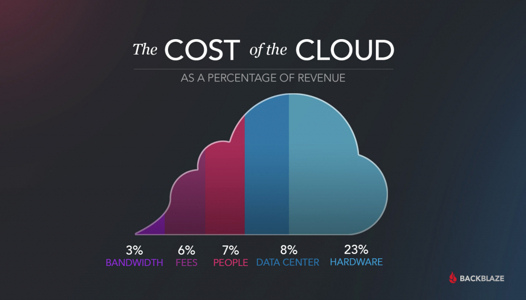 The Cost of Cloud Storage