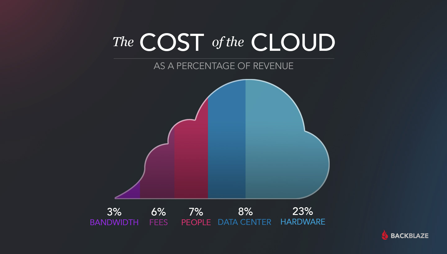 the cost of the cloud as a percentage of revenue