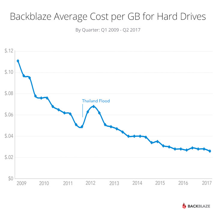 Hard Drive Cost per GB over time