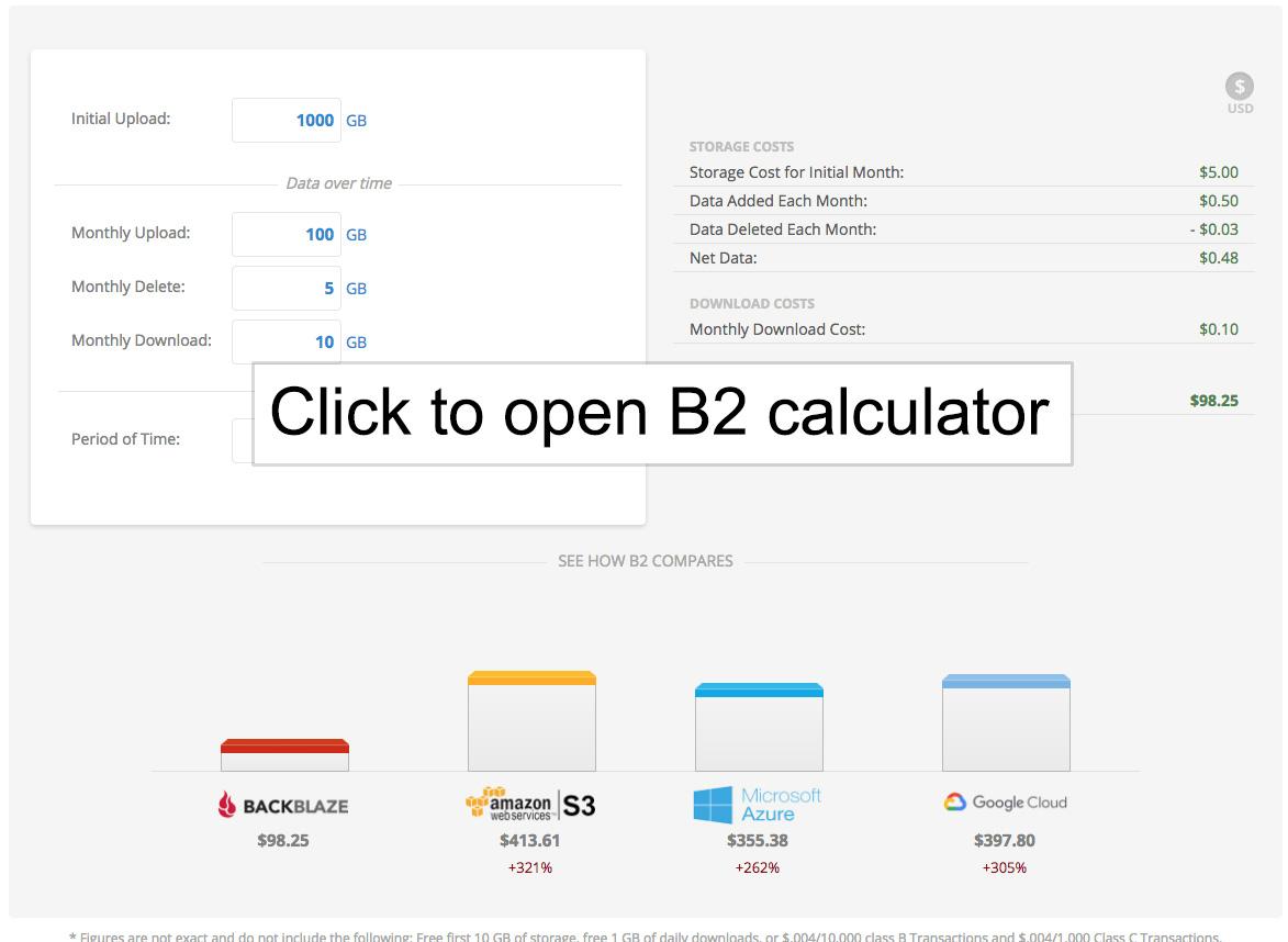 B2 Cost Calculator
