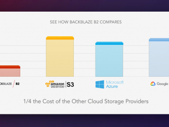 Transparency in Cloud Storage Costs