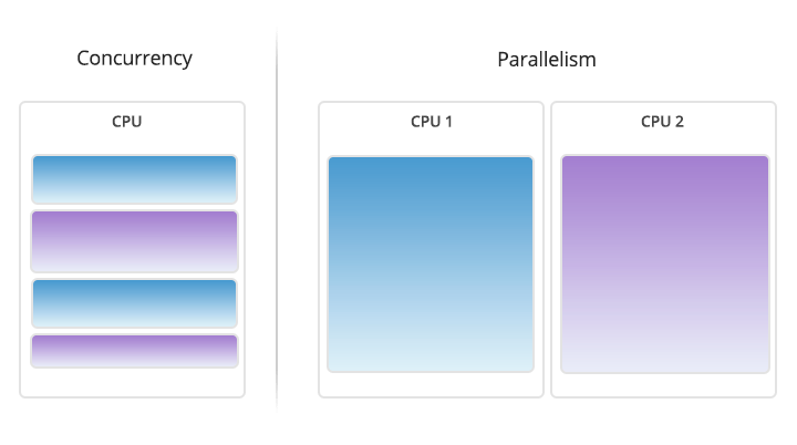 diagram of concurrency and parallelism