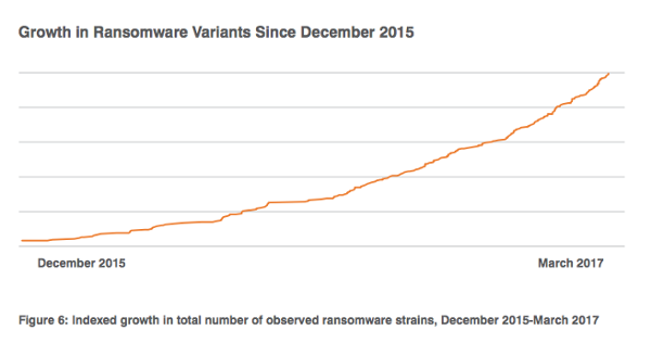 Growth in Ransomware Variants Since December 2015