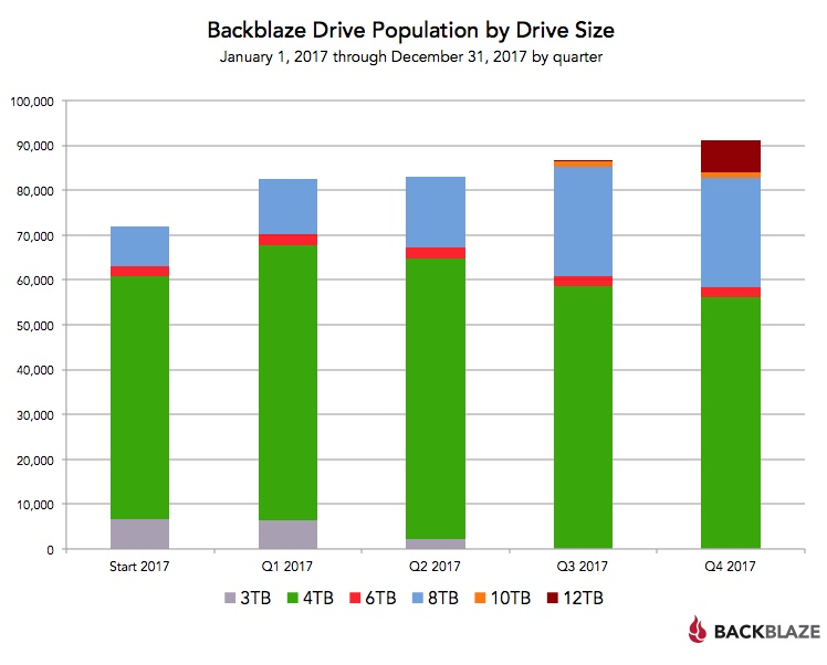 Backblaze Drive Population by Drive Size