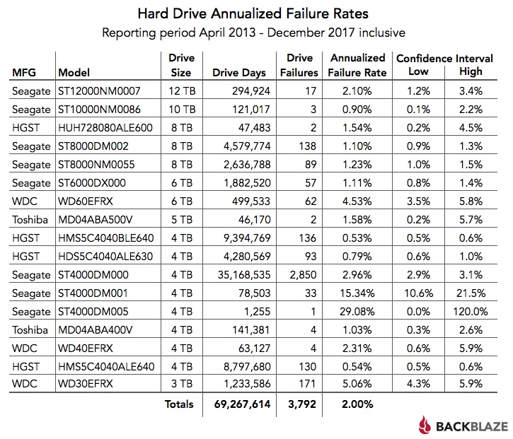 Hard Drive Annualized Failure Rates