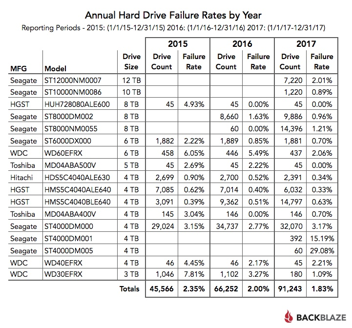 Annual Hard Drive Failure Rates by Year
