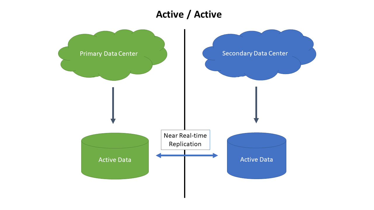 Active/Active Data Centers