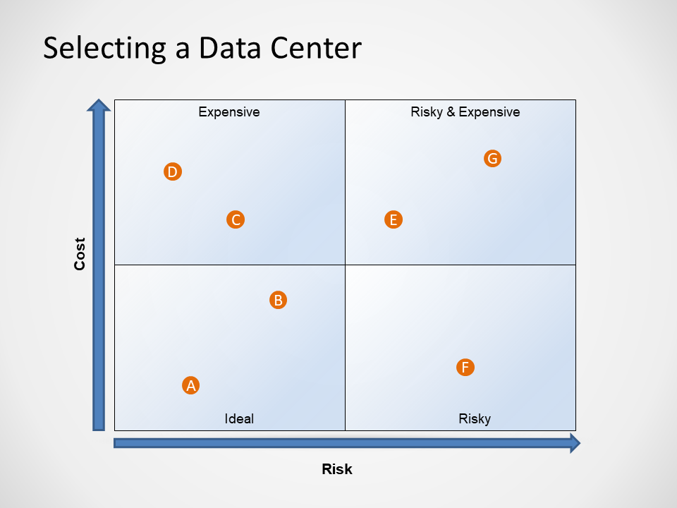 Cost vs Risk in selecting a data center