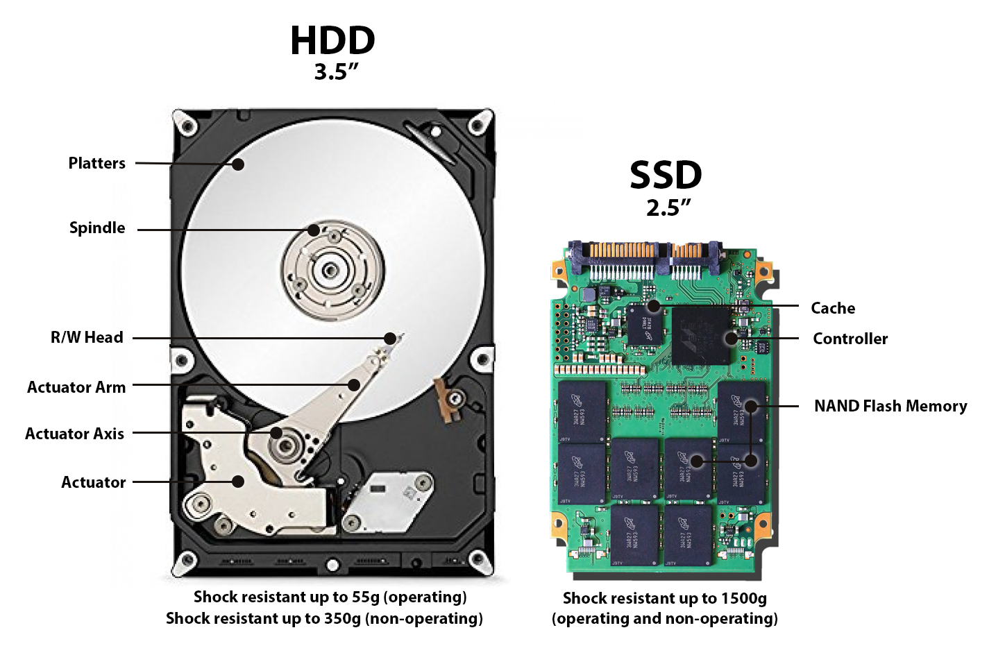 Image result for SSD VS HDD""