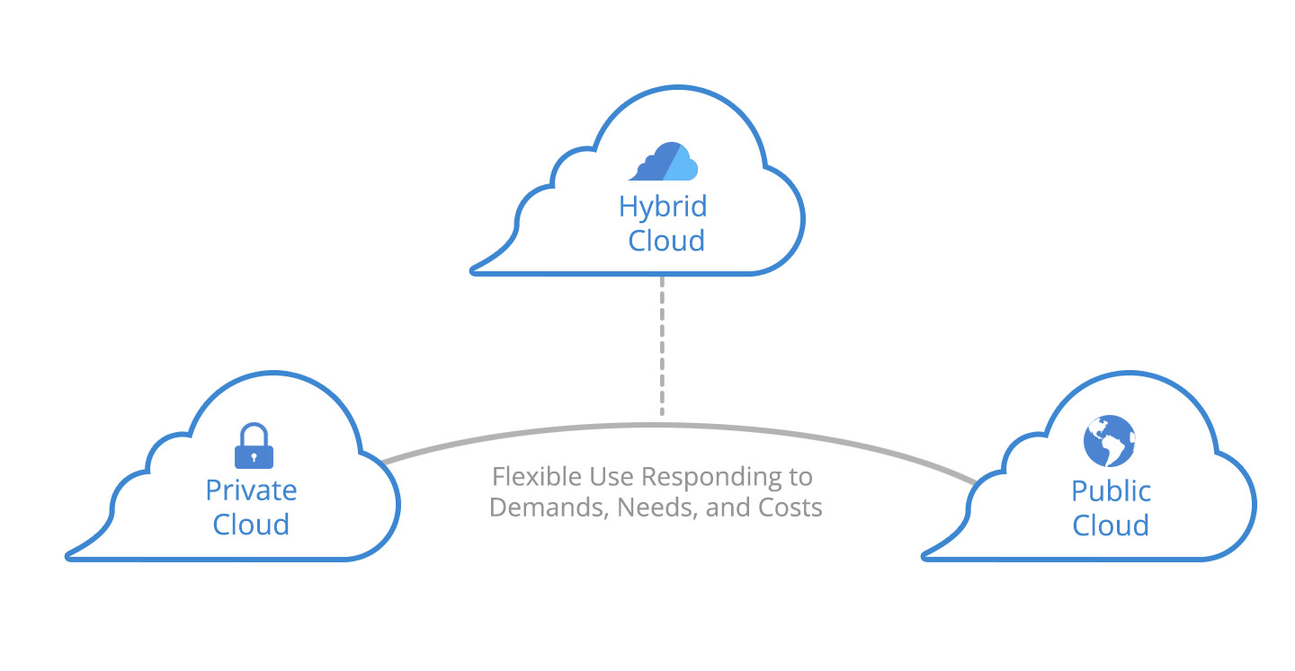 Diagram of the Components of the Hybrid Cloud
