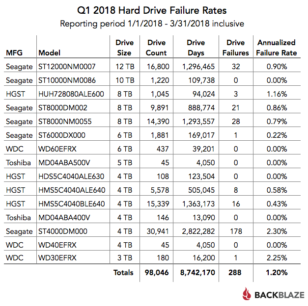 Q1 2018 Hard Drive Failure Rates