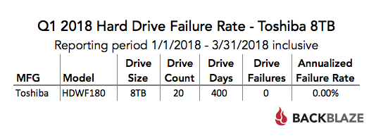 Q1 2018 Hard Drive Failure Rate — Toshiba 8TB