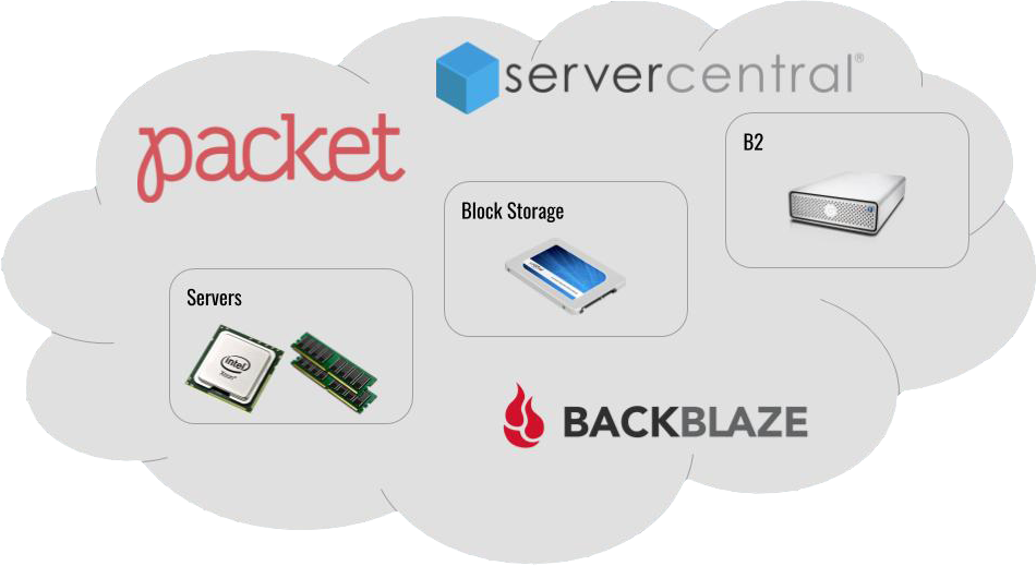 Backblaze, Packet and Server Central cloud compute workflow diagram