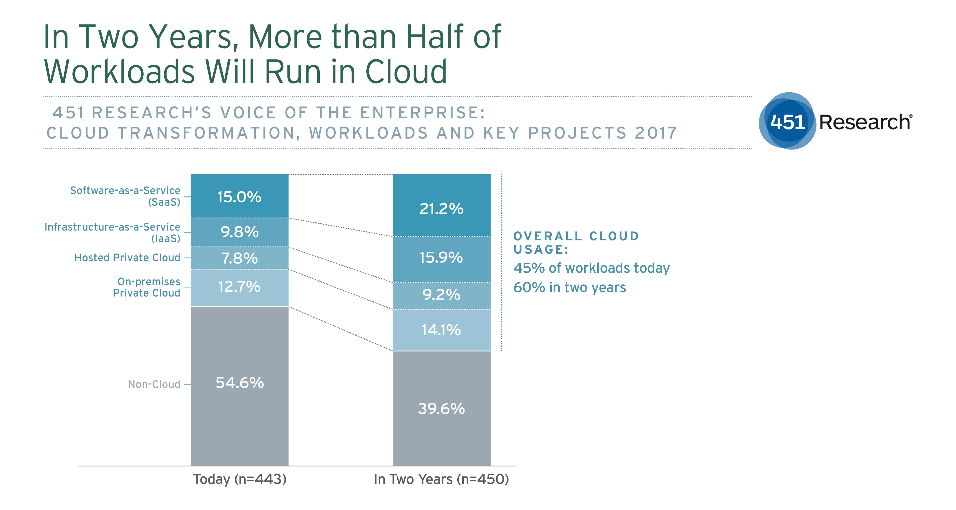 In Two Years, More Than Half of Workloads Will Run in Cloud