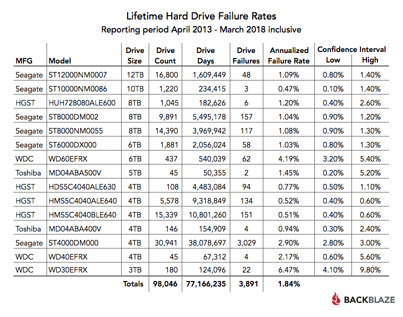 Lifetime Hard Drive Failure Rates