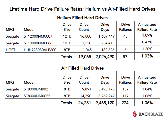 Lifetime Hard Drive Failure Rates: Helium vs. Air-Filled Hard Drives table