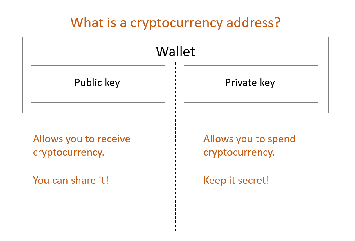 What is a cryptocurrency address?