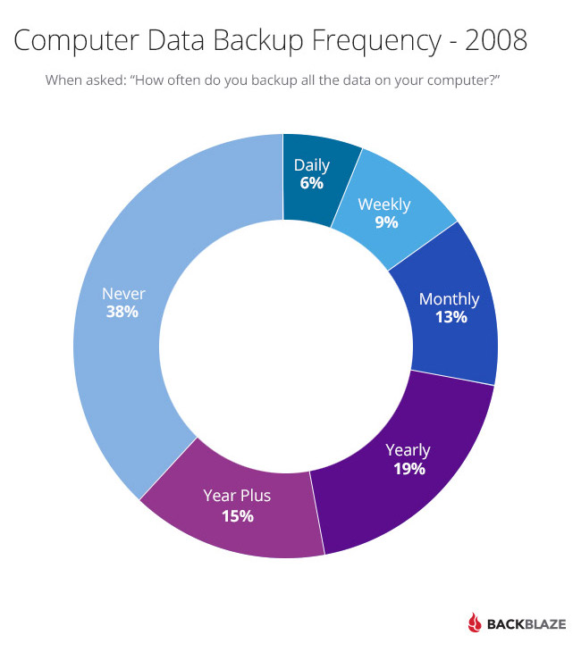 Computer Data Backup Frequency in 2008