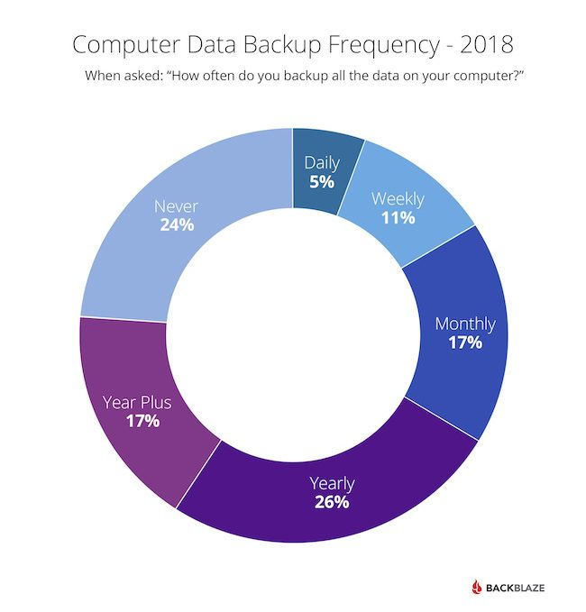Computer Data Backup Frequency in 2018