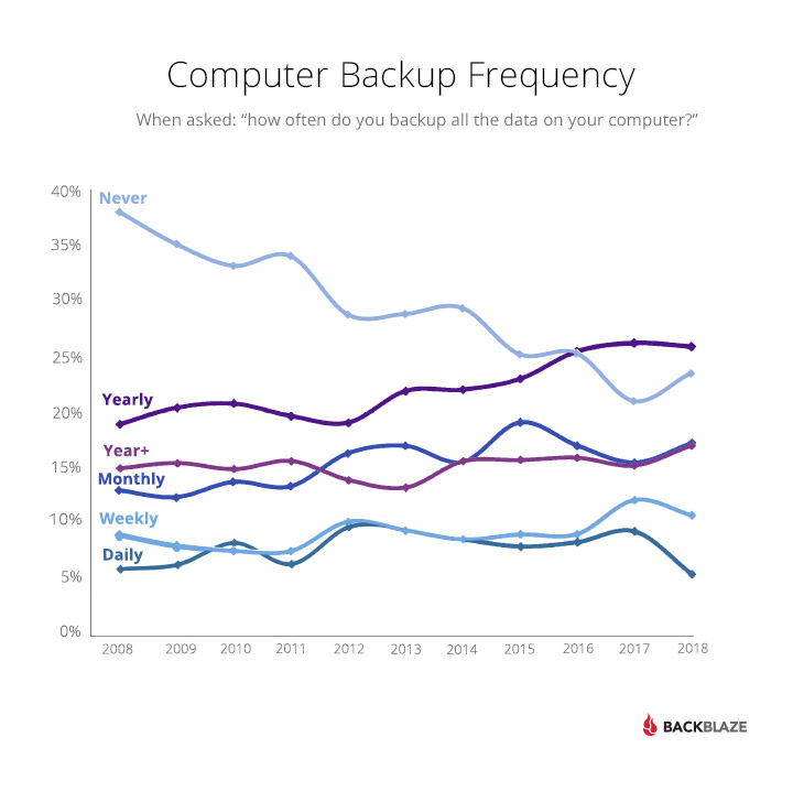 Computer Backup Frequency