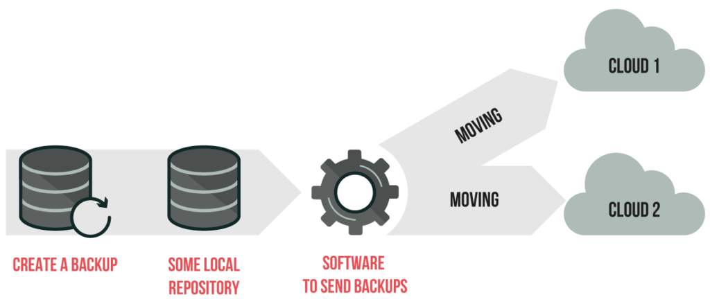 diagram of the backup process from local to cloud