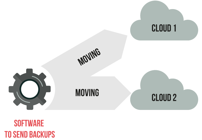 software to send backups to cloud diagram