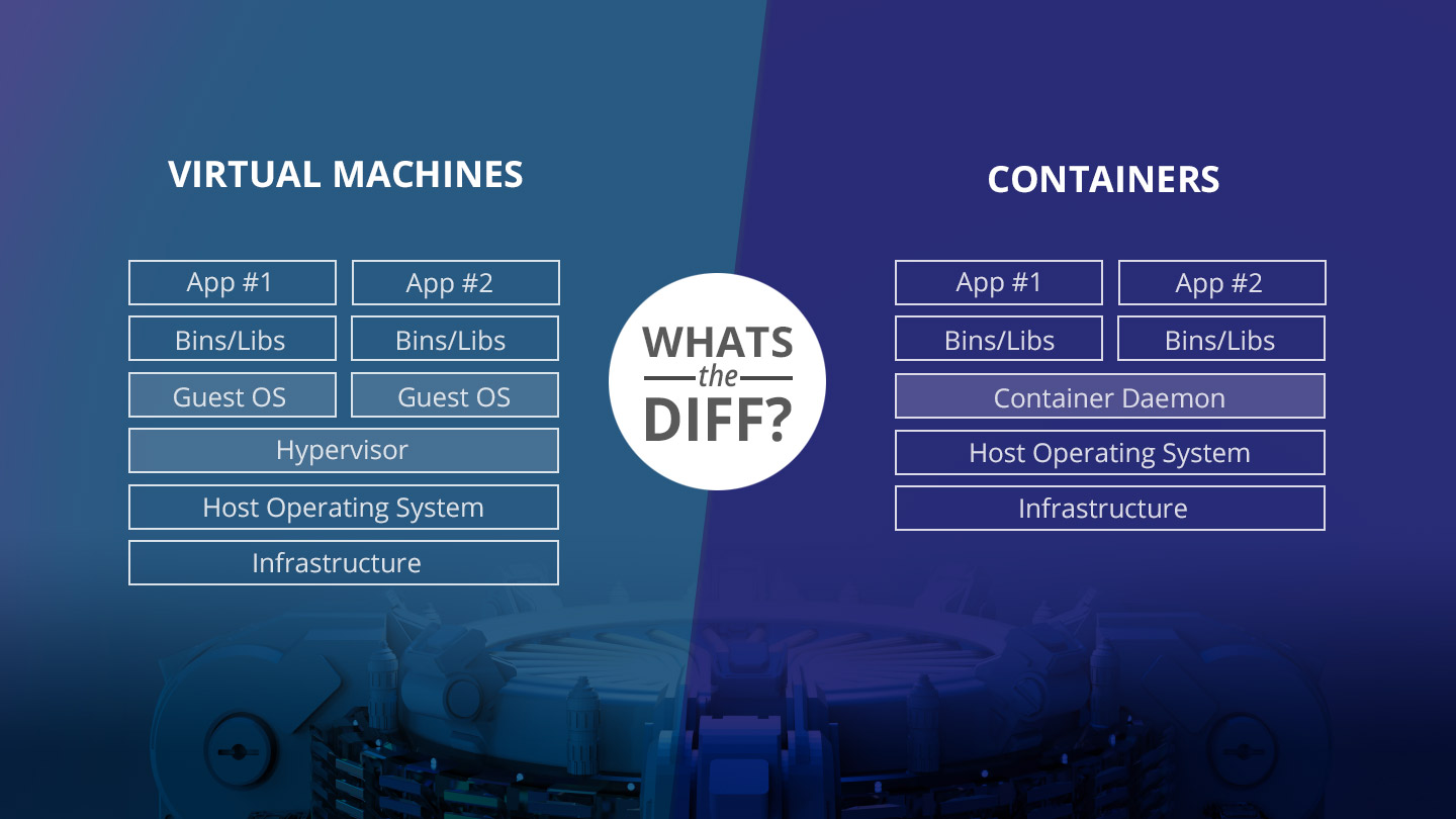 Docker Containers vs  VMs: Pros and Cons of Containers and