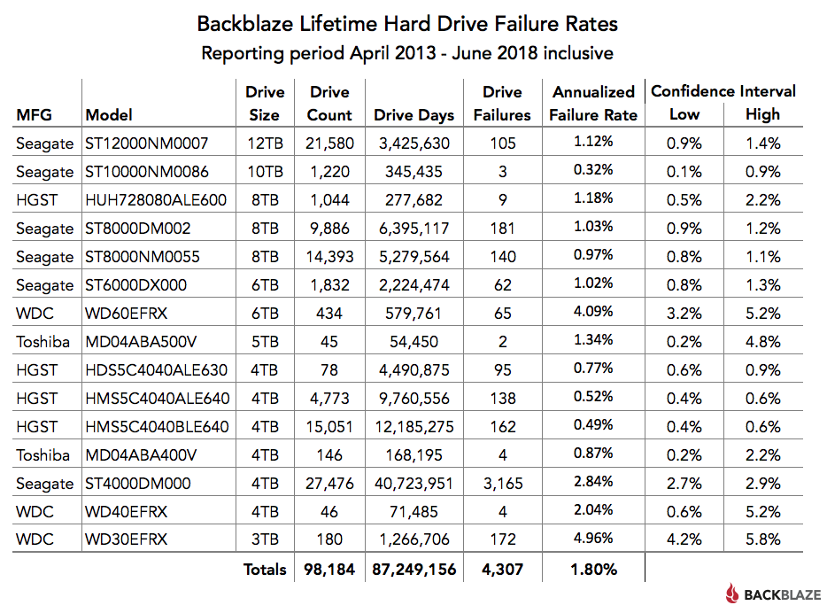 Backblaze Lifetime Hard Drive Failure Rates