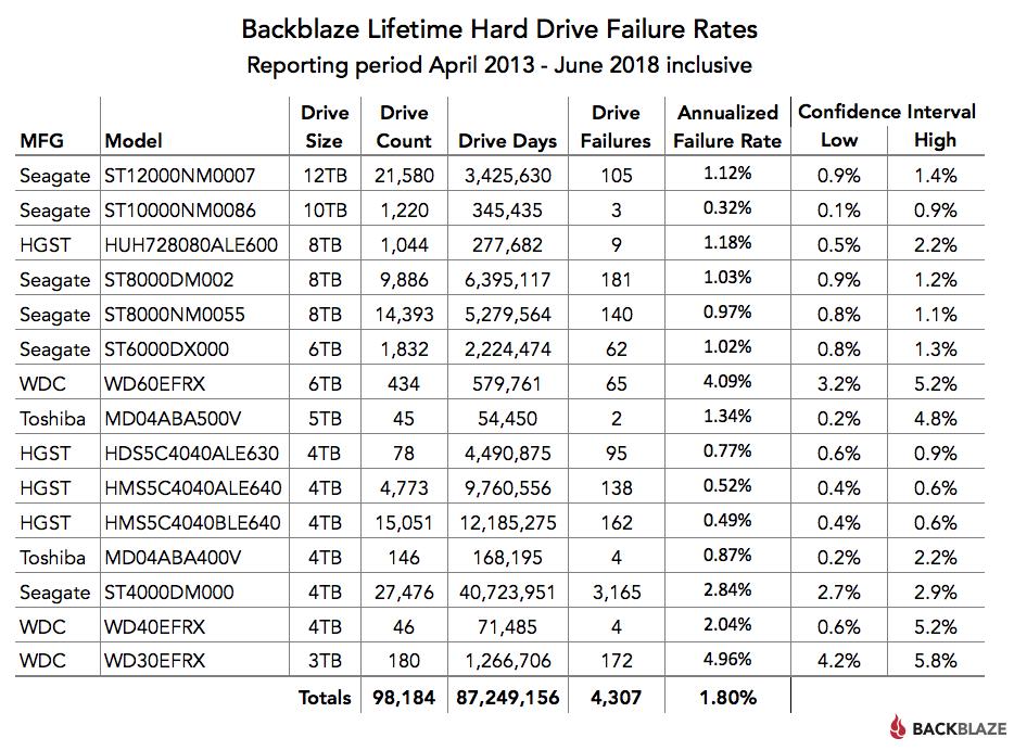 Backblaze Lifetime Hard Drive Failure Rates