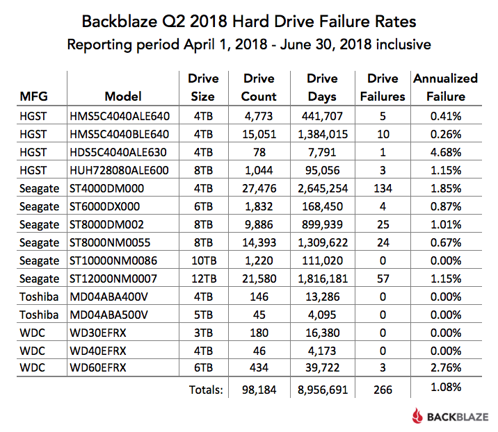 Backblaze Q2 2018 Hard Drive Failure Rates