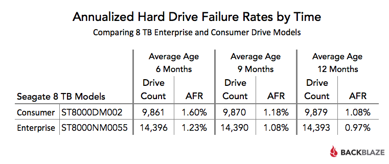 Annualized Hard Drive Failure Rates by Time table