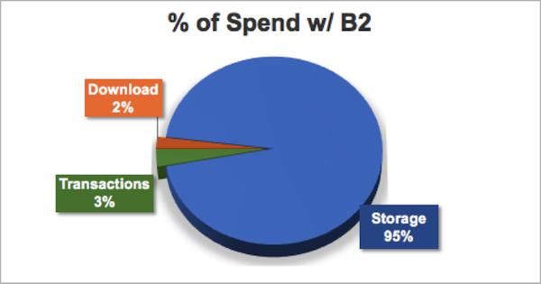 % of Spend w/ B2