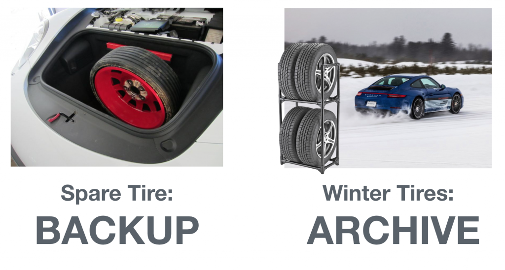 Think of backup as a spare tire, archive as winter tires