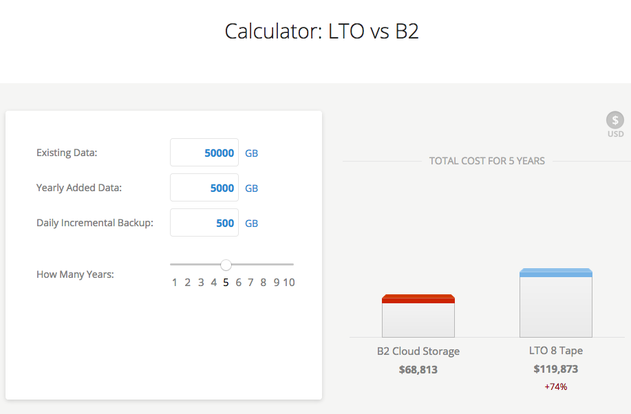 Calculator: LTO vs B2