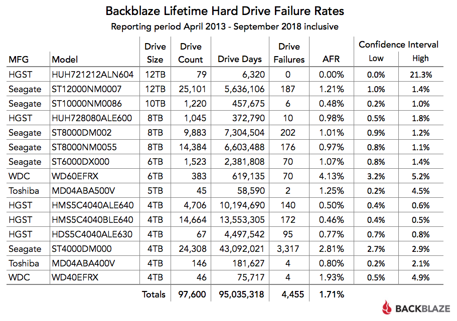 Backblaze Lifetime Hard Drive Failure Rates Chart
