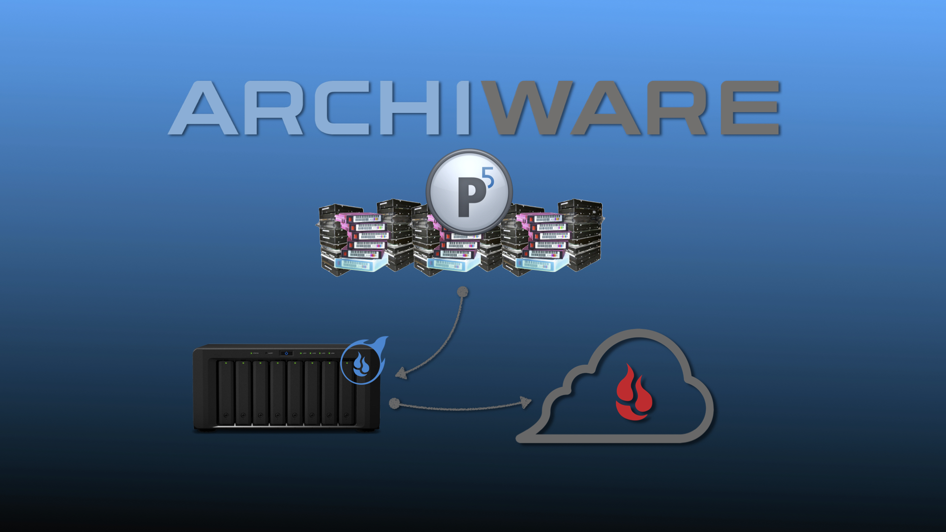 Archiware P5 and Fireball