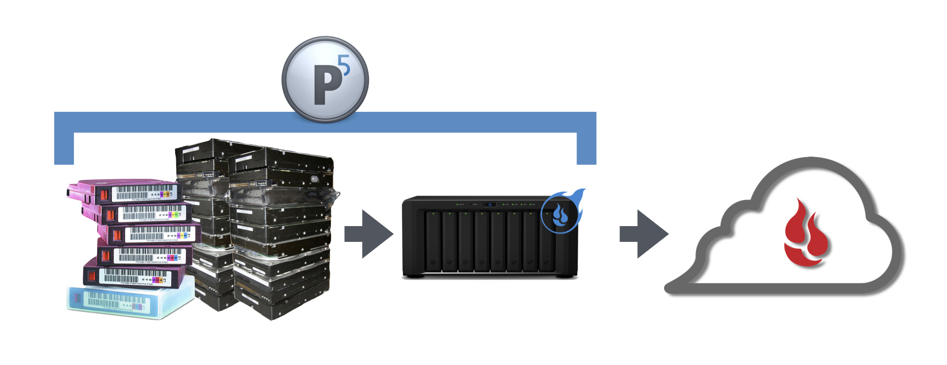Archiware P5 to B2 workflow