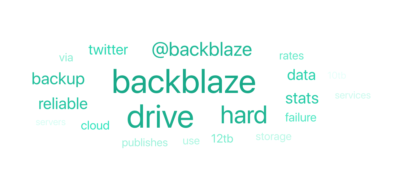 Hard drive stats word cloud