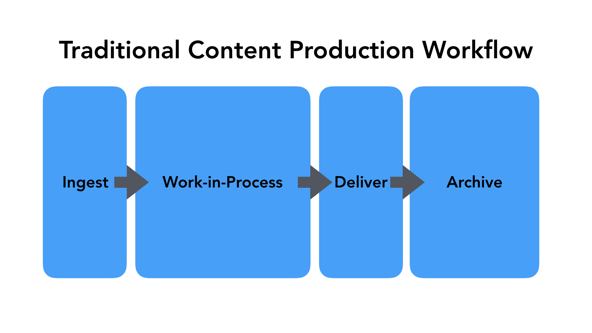 Traditional Content Production Workflow - Ingest > Work-in-Process > Deliver > Archive
